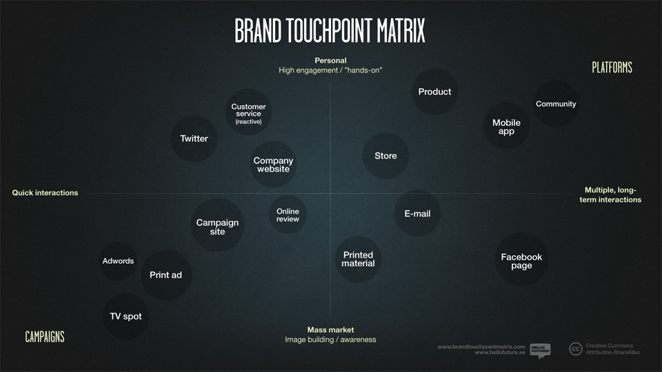 Brand Touchpoint Matrix from Hello Future